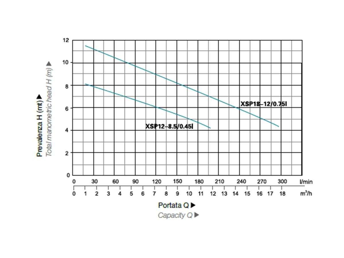 Elettropompa sommergibile acque sporche e cariche XSP Vortex 1 - LEO prestazioni